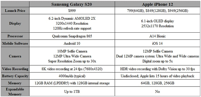 compare iphone 12 vs samsung s20 specs